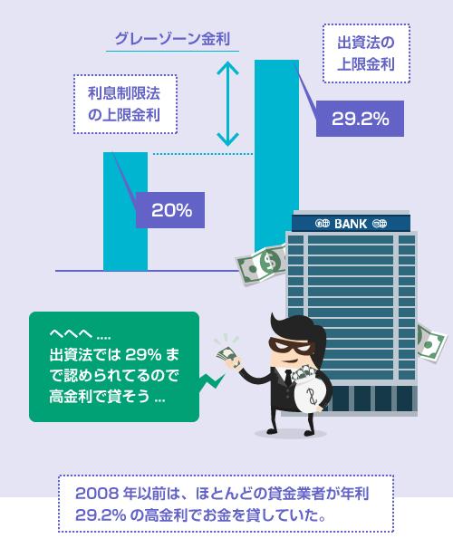 2008年以前は、ほとんどの貸金業者が年利29.2%の高金利でお金を貸していた-イラスト