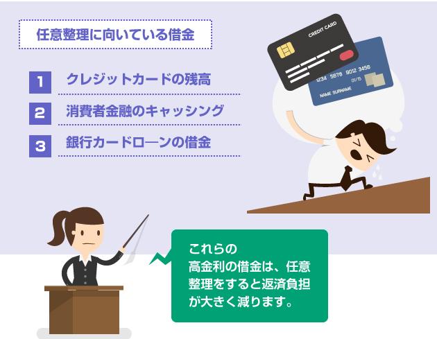 任意整理に向いている借金-消費者金融のキャッシング、クレジットカード、銀行カードローン