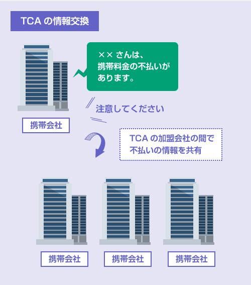 TCAに加盟する携帯会社の間で不払いの情報を共有される-説明イラスト