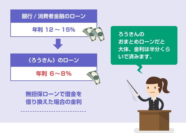 ろうきんのおまとめローンで借金を借り換えた場合、金利は半分(年利6~8%)くらいで済む-説明イラスト