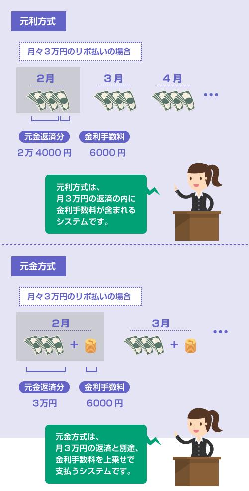 リボ払いの元利方式と元金方式-説明イラスト