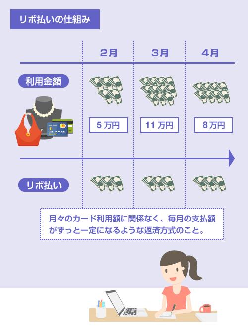 リボ払いの仕組み-説明イラスト