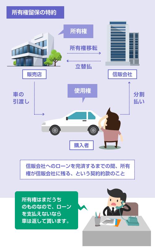 車の所有権留保特約-説明イラスト