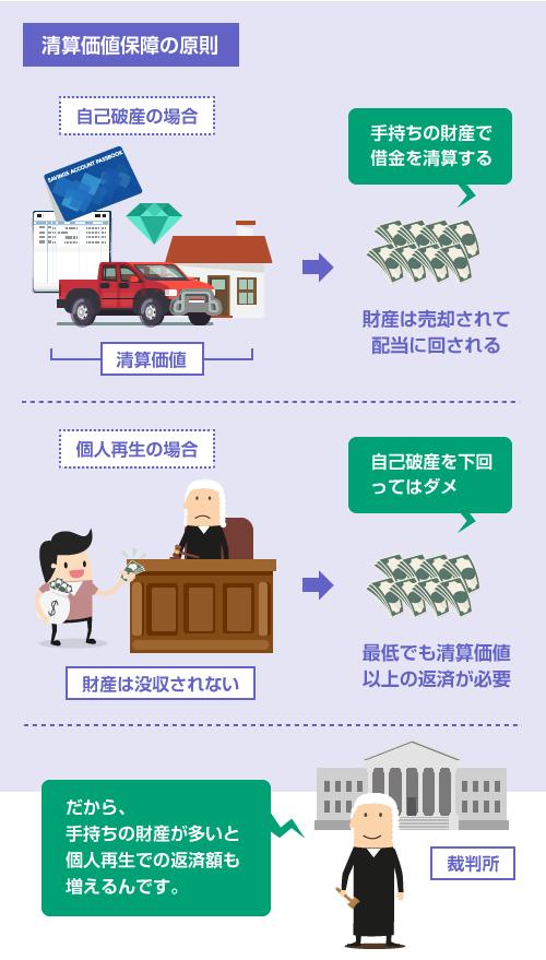 個人再生の清算価値保障の原則のイラスト
