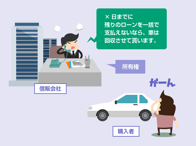 期限の利益を喪失して車を引き上げられる-イラスト