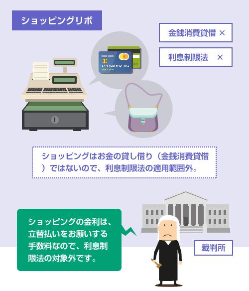 ショッピングリボはお金の貸し借り(金銭消費貸借)ではないので、利息制限法の適用範囲外-説明イラスト