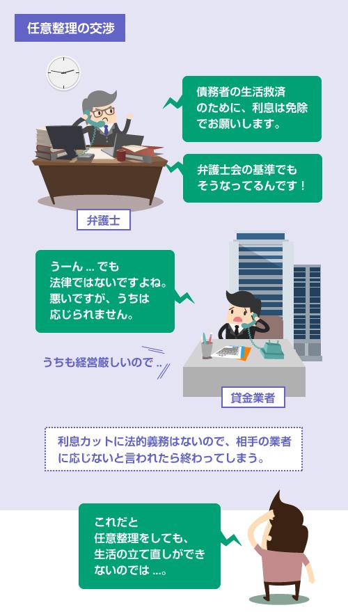 利息カットに法的義務はないので、相手の業者に応じないと言われたら交渉が終わってしまう-イラスト