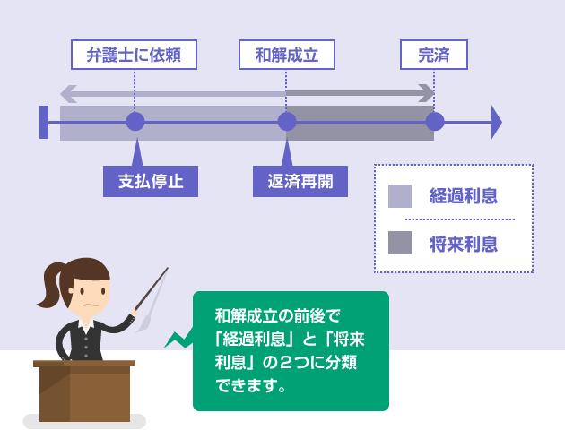 任意整理での将来利息と経過利息の違い-説明図