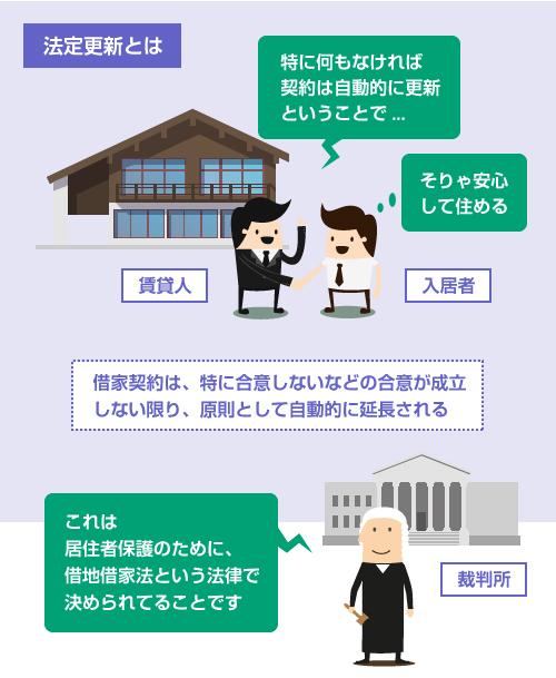 借家契約は、特に合意しないなどの合意が成立 しない限り、原則として自動的に延長される - 法定更新の説明イラスト