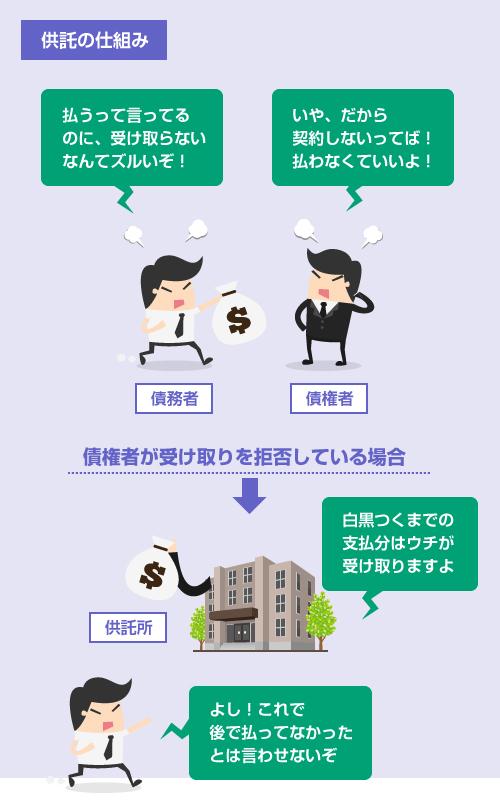 弁済供託の仕組みの説明イラスト