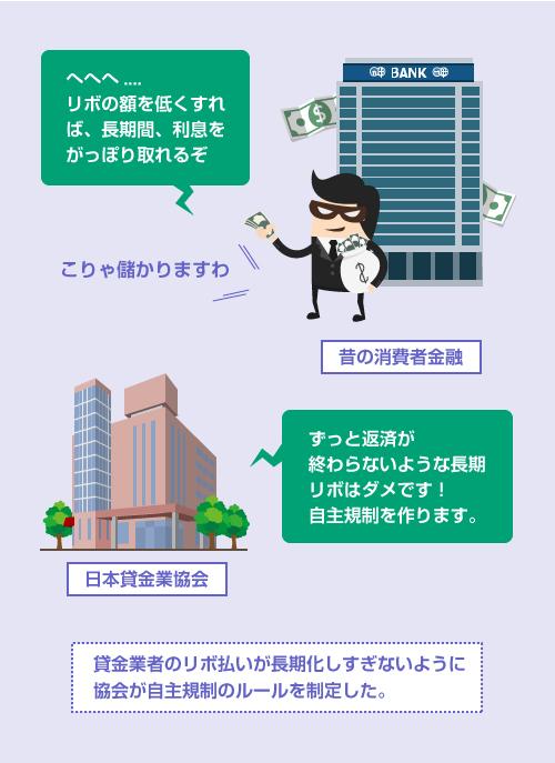 貸金業者のリボ返済が長期化しすぎないように 日本貸金業協会が自主規制のルールを制定した-説明イラスト