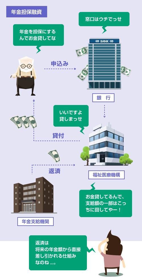 年金担保融資の仕組み-説明イラスト(教えて!債務整理)
