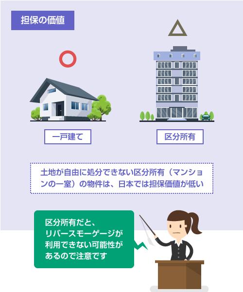 土地が自由に処分できない区分所有(マンショ ンの一室)の物件は、日本では担保価値が低い-イラスト