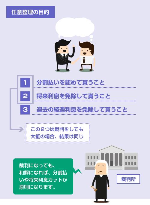 任意整理の3つの目的のうち、「分割払い」「将来利息カット」は裁判になっても同じ結果になる―説明イラスト