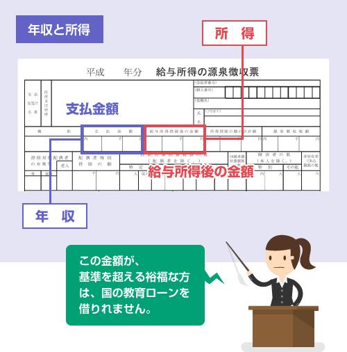 源泉徴収票の「年収」と「所得」の説明イラスト