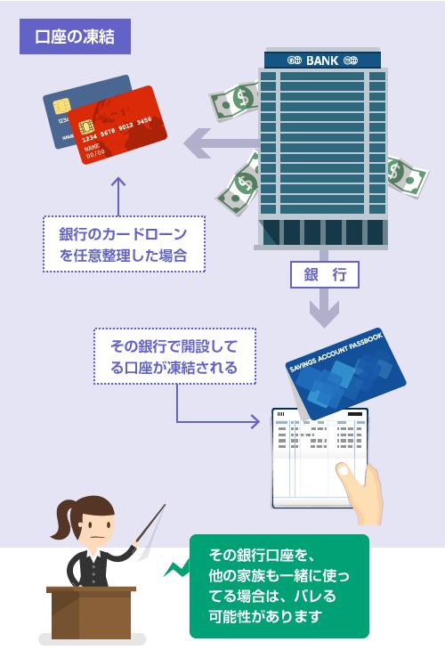 銀行カードローンを任意整理して口座が凍結された場合、その口座を他の家族も一緒に使ってるとバレる可能性がある―イラスト