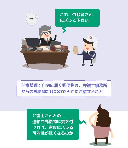 任意整理での弁護士事務所からの郵便物-イラスト