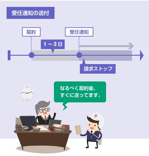 受任通知の送付は契約後1~3日―スケジュール図