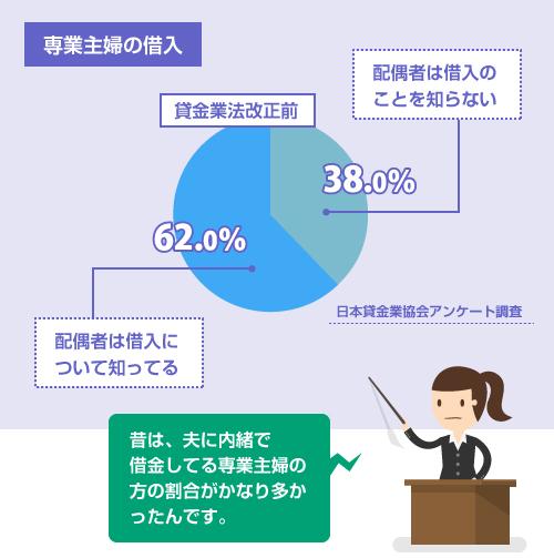 専業主婦の借入事実の配偶者への秘匿性に関するアンケート調査図-saimu4.com