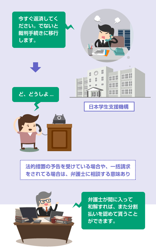 日本学生支援機構に、法的措置の予告を受けている場合や、一括請求をされてる場合は、弁護士が間に入って和解すればまた分割払いが認められる可能性あり―説明イラスト