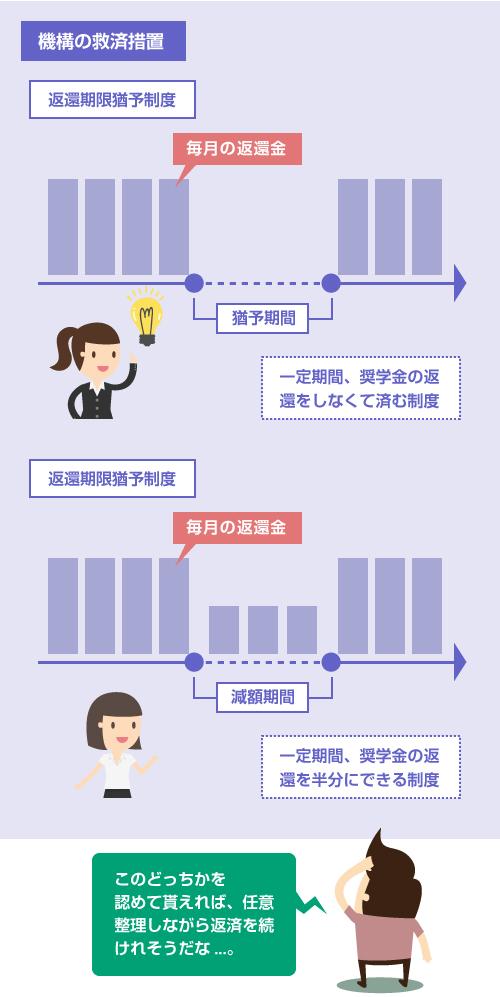 日本学生支援機構の「返還期限猶予制度」と「減額返還制度」の仕組み-説明イラスト