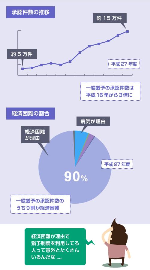 返還期限猶予制度(一般猶予)の承認件数の推移グラフ-saimu4.com