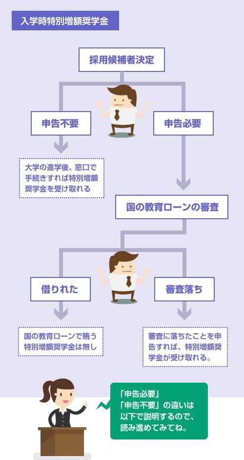 入学時特別増額貸与奨学金の採用決定までの審査プロセス-説明図