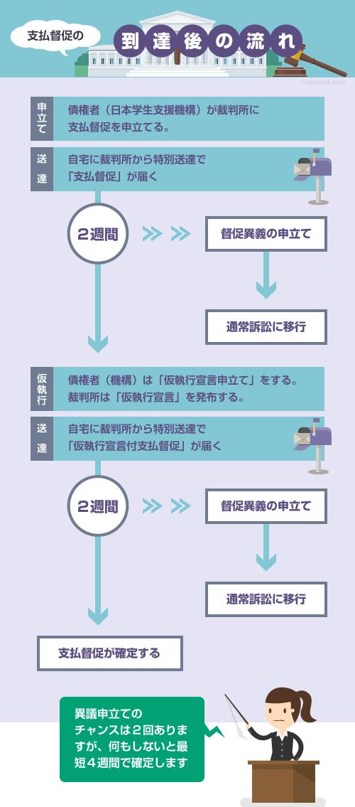 日本学生支援機構が支払督促を申立ててから確定するまでのフロー図(saimu4.com)