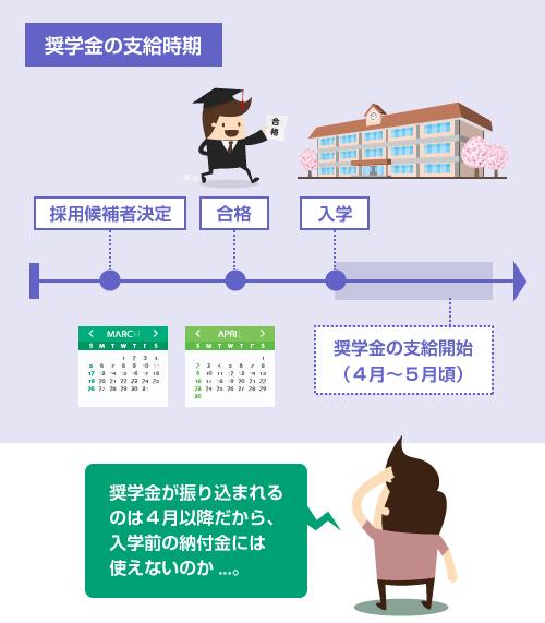 奨学金の支給時期-振り込まれるのは4月以降なので入学前の納付金には使えない-説明図