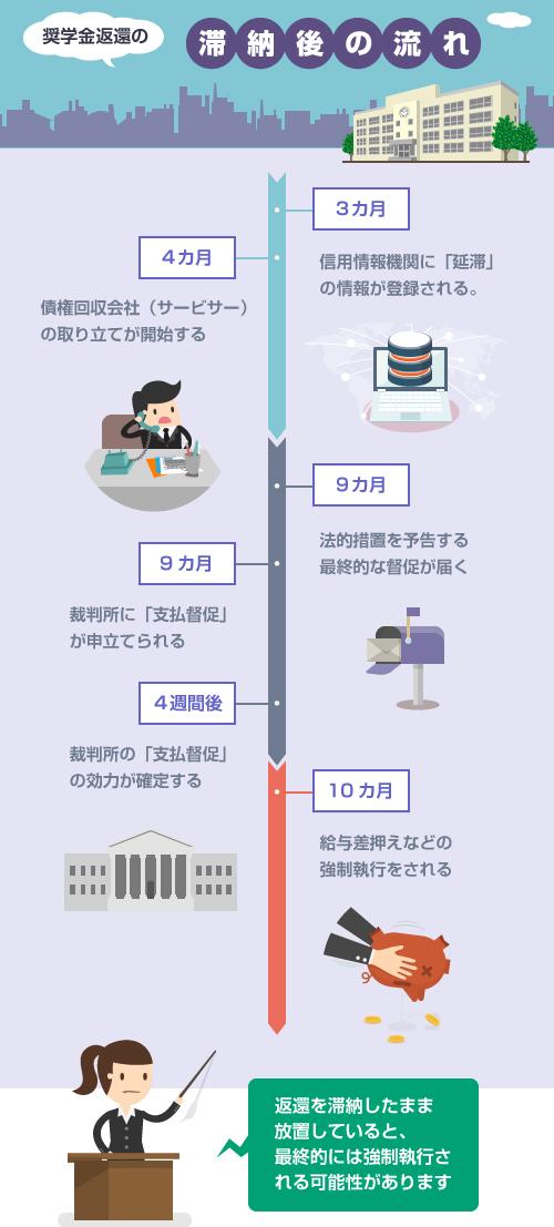 奨学金を滞納した後の流れの図(saimu4.com)