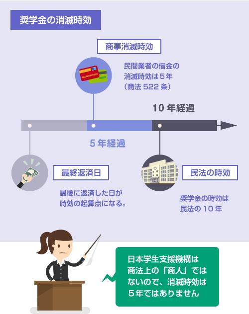 奨学金の消滅時効-日本学生支援機構は商法上の商人ではないので時効は10年-図