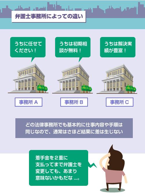 どの法律事務所でも基本的に仕事内容や手順は同じなので、債務整理の結果にさほど差は生じない-イラスト
