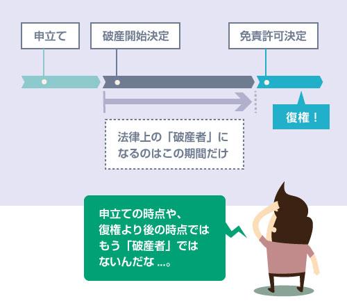 破産手続き中、法律上の「破産者」に該当する期間-説明図