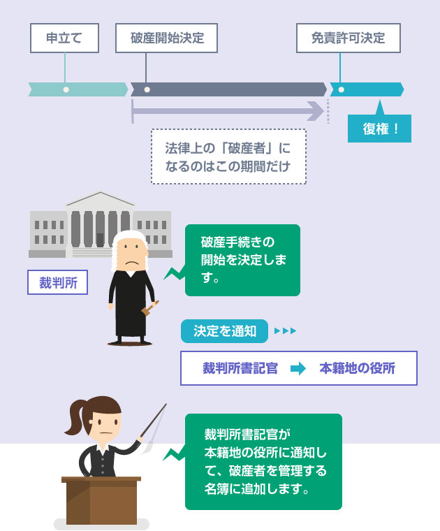破産開始決定後に、裁判所書記官から本籍地に通知が届く-イラスト