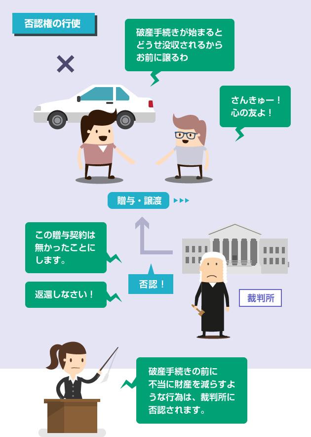 自己破産での否認権行使の説明イラスト