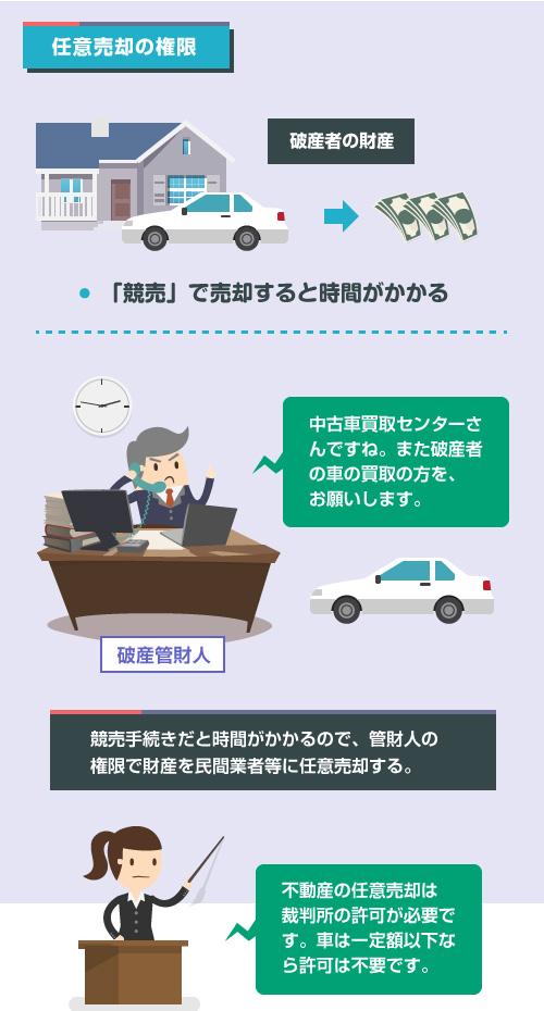 管財人の権限による不動産・動産の任意売却―説明イラスト