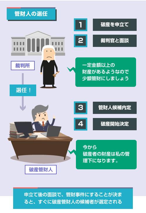 申立て後の面談で、管財事件にすることが決まると、すぐに破産管財人の候補者が選定される-イラスト