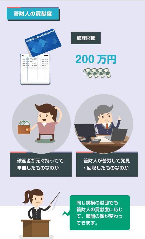 同じ破産財団の規模でも管財人の貢献度に応じて報酬額の割合が変わる―説明図